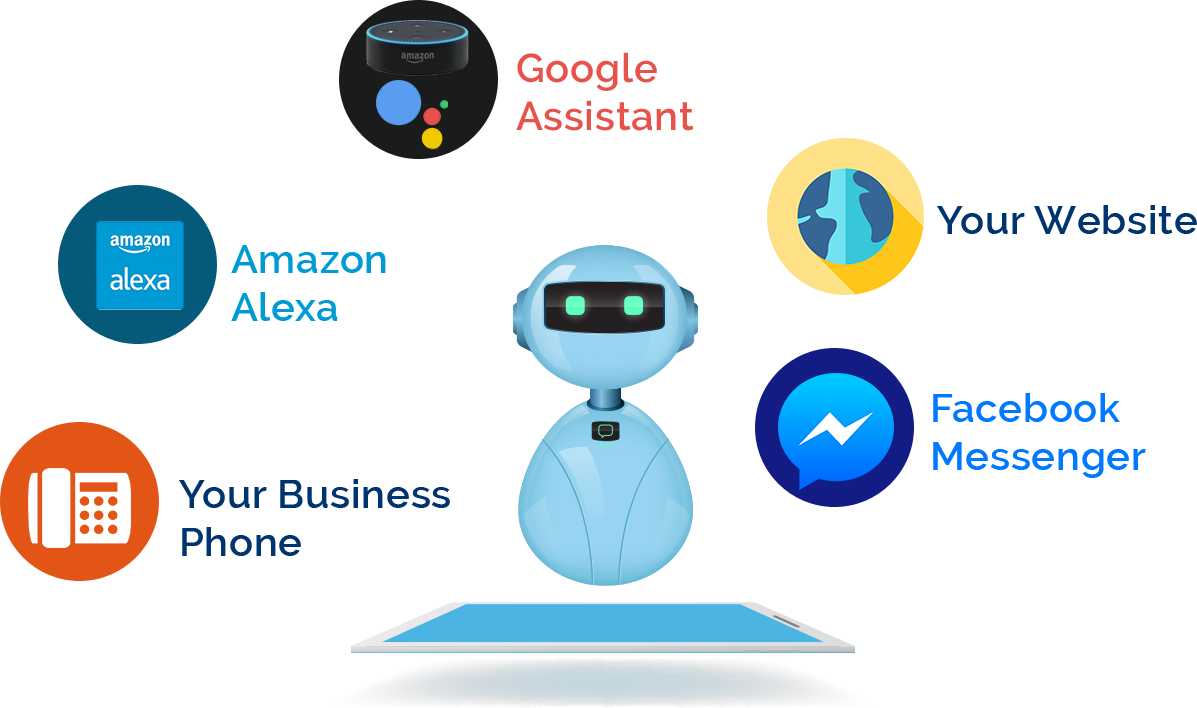 Image showing platforms on which a chatbot can be integrated